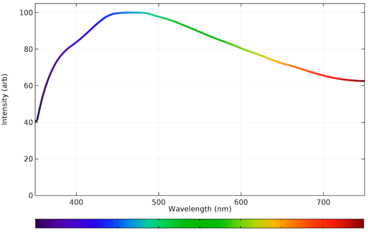 Emission-spectrum-of-natural-daylight