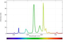 Flourescent spectrum