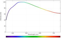 Daylight spectrum